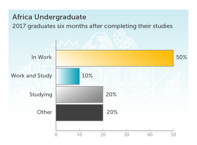 Africa Undergraduate 2017 graduates 6 months after completing studies. In work 50%. Work and Study 10%. Studying 20%. Other 20%