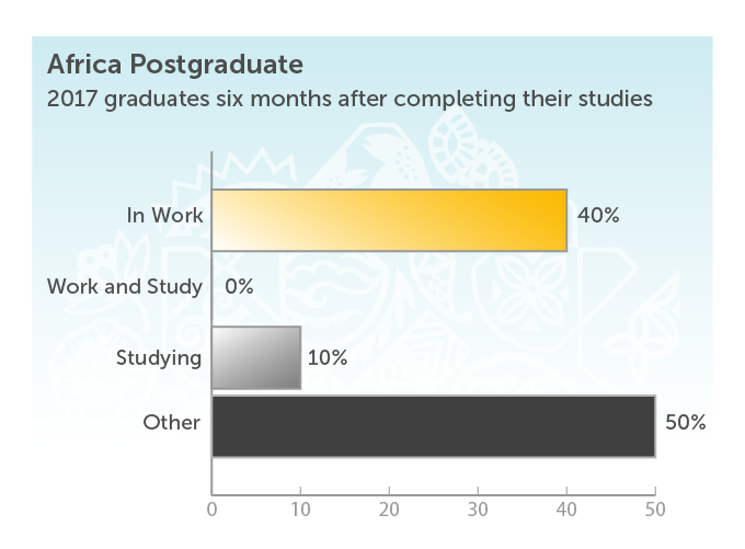 Africa Postgraduate 2017 graduates six months after completing their studies. In work 40%. Work and Study 0%. Studying 10%. Other 50%.