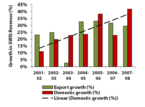Figure 1: Growth in SWIS Revenue, 2001-02 to 2007-08