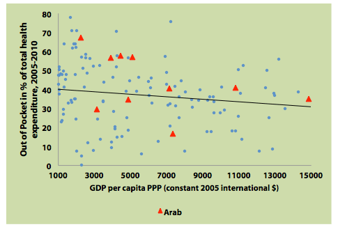 Figure 1: Out of Pocket Health Expenditure (in Total Health Expenditure) in Arab Countries, 2005-2010