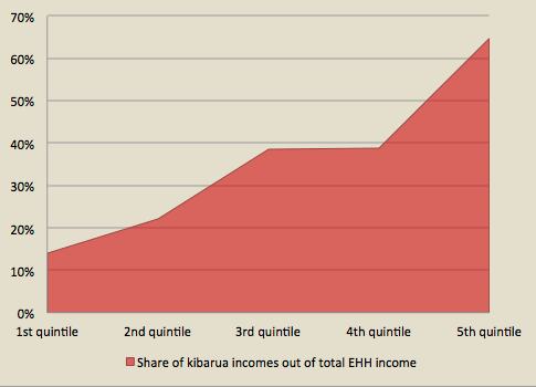Figure 1: Share of kibarua incomes as % of total household income