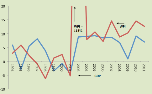 Figure 1: Argentina, Growth Rate of Real GDP and the Wholesale Price Index (WPI), 1994-2011