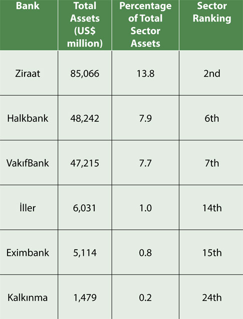 DV75 Table 1. Turkey's State-Owned Banks, end 2011