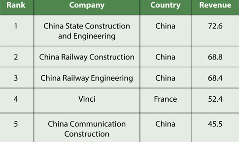 Chinese Construction Boom a Construction Boom