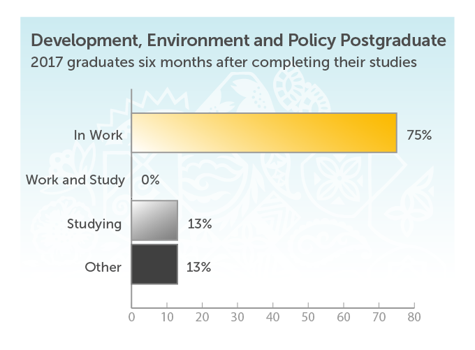 Development, Environment and Policy Postgraduate. 2017 Graduates six months after completing their studies. In work 75%. Work and study 0%. Studying 13%. Other 13%.