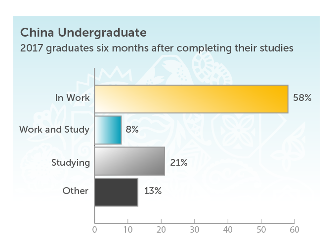 China Undergraduate 2017 graduates six months after completing their studies. In work 58%. Work and study 8%. Studying 21%. Other 13%.