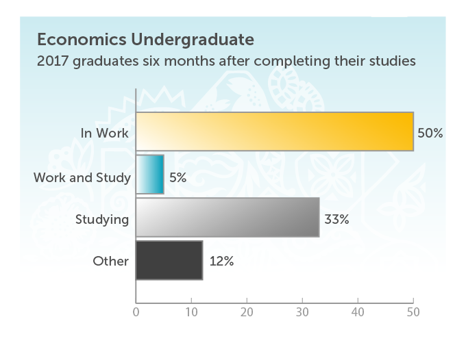 Economics Undergraduate. 2017 graduates six months after completing their studies. In work 50%. Work and Study 5%. Studying 33%. Other 12%.