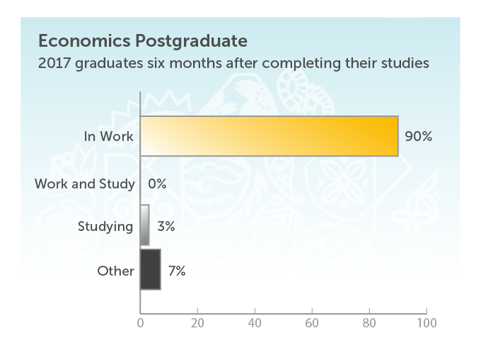 Economics Graduate Destination PG