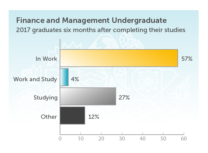 Finance and Management Undergraduate. 2017 graduates six months after completing their studies. In work 57%. Work and study 4%. Studying 27%. Other 12%.