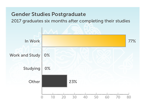 Gender Studies Postgraduate. 2017 graduates six months after completing their studies. In work 77%. Work and study 0%. Studying 0%. Other 23%.