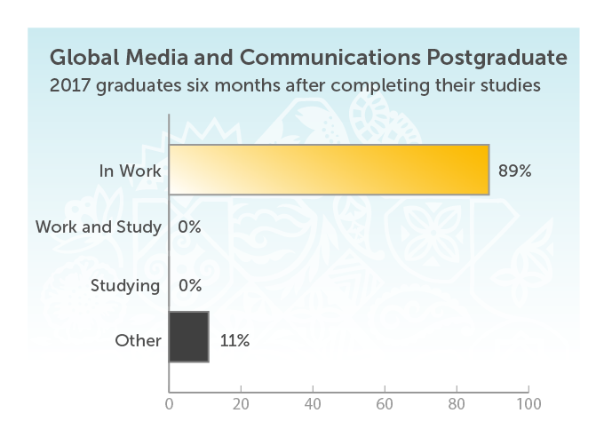 Global Media and Communications Postgraduate. 2017 graduates six months after completing their studies. In work 89%. Work and study 0%. Studying 0%. Other 11%.