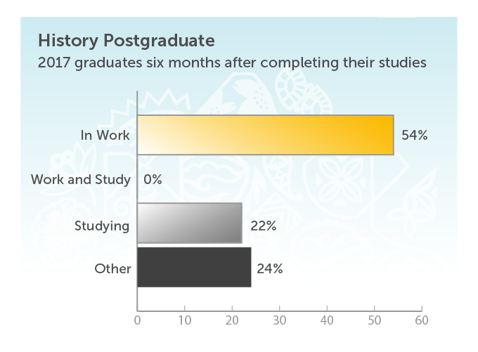 History Postgraduate. 2017 graduates six months after completing their studies. In work 54%. Studying 22%. Other 24%.
