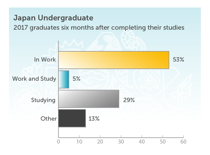 Japan Undergraduate. 2017 graduates six months after completing their studies. In work 53%. Work and study 5%. Studying 29%. Other 13%.
