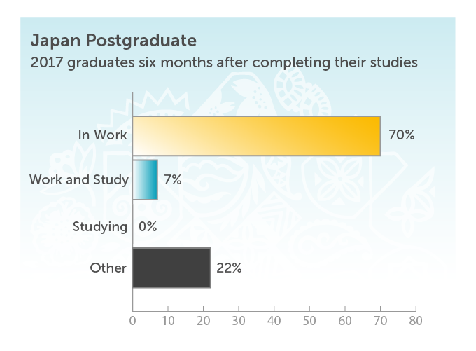 Japan Postgraduate. 2017 graduates six months after completing their studies. In work 70%. Work and study 7%. Other 22%