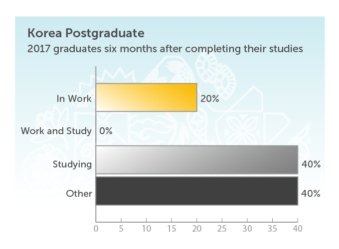 Korea Postgraduate. 2017 graduates six months after completing their studies. In work 20%. Studying 40%. Other 40%.