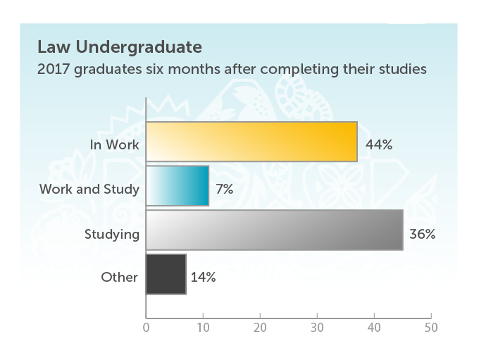 Law Undergraduate. 2017 graduates six months after completing their studies. In work 44%. Work and study 7%. Studying 36%. Other 14%.