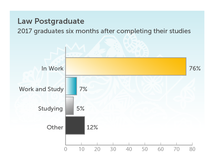 Law Postgraduate. 2017 graduates six months after completing their studies. In work 76%. Work and study 7%. Studying 5%. Other 12%.