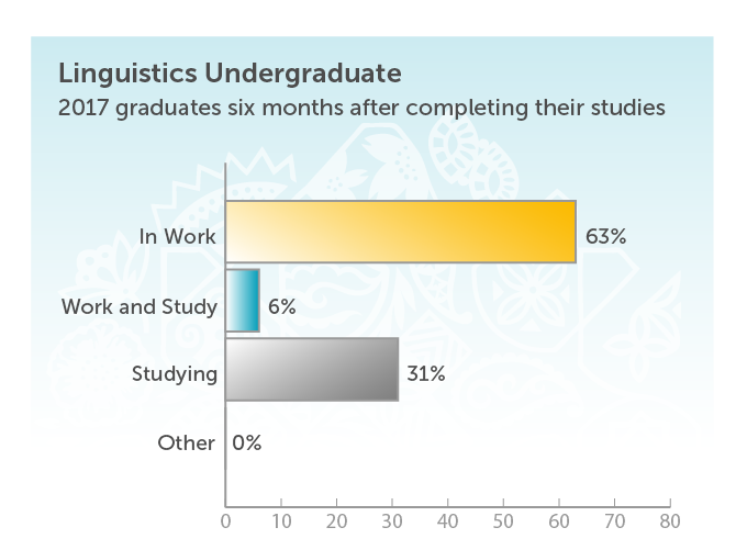 Linguistics Undergraduate. 2017 graduates six months after completing their studies. In work 63%. Work and study 6%. Studying 31%.