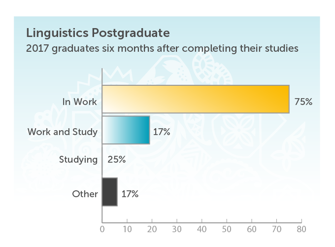 Linguistics Postgraduate. 2017 graduates six months after completing their studies. In work 75%. Work and study 17%. Studying 25%. Other 17%.