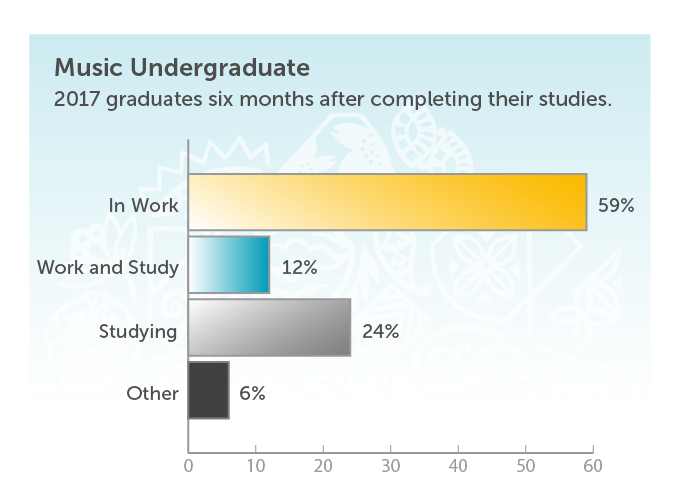Music Undergraduate. 2017 graduates six months after completing their studies. In work 59%. Work and study 12%. Studying 0%. Other 6%.