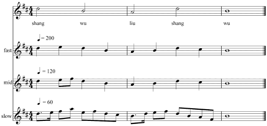 Chinese Transcription