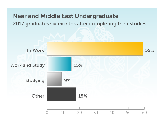 Near and Middle East Underdraduate. 2017 graduates six months after completing their studies. In work 59%. Work and study 15%. Studying 9%. Other 18%.
