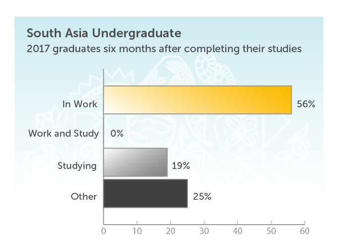 South Asia Undergraduate. 2017 graduates six months after completing their studies. In work 56%. Work and study 0%. Studying 19%. Other 25%.