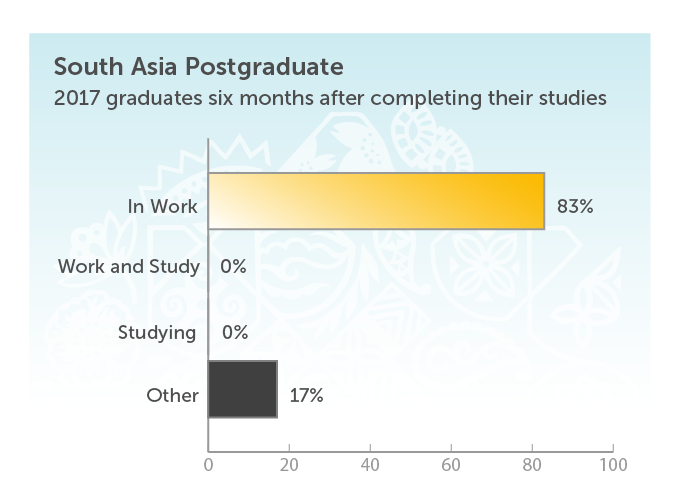 South Asia Postgraduate. 2017 graduates six months after completing their studies. In work 83%. Work and study 0%. Studying 0%. Other 17%.